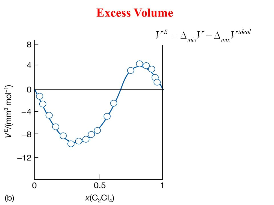 Excess Volume