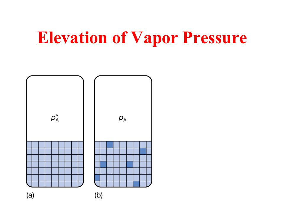Elevation of Vapor Pressure