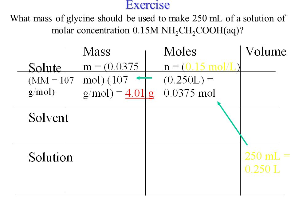 Exercise What mass of glycine should be used to make 250 mL of a solution of molar concentration 0.15M NH2CH2COOH(aq)