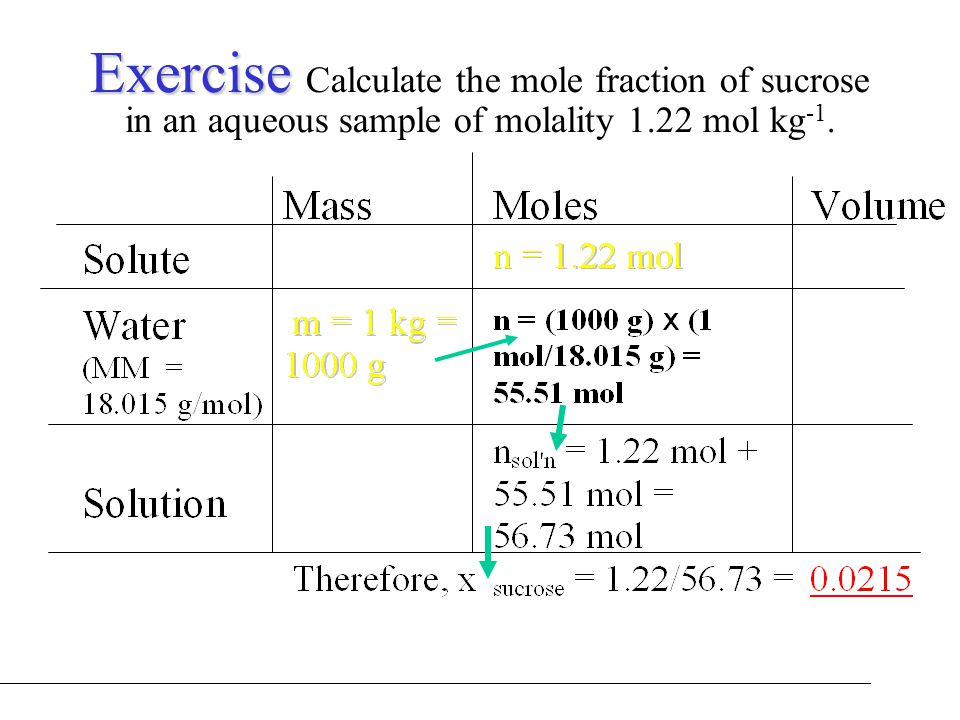 Exercise Calculate the mole fraction of sucrose in an aqueous sample of molality 1.22 mol kg-1.