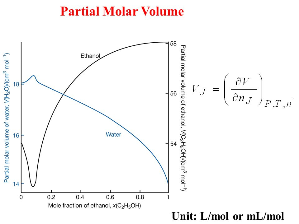 Partial Molar Volume Unit: L/mol or mL/mol
