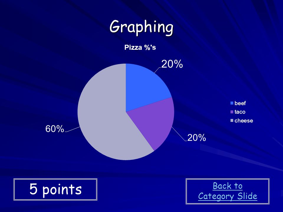 Graphing 5 points Back to Category Slide
