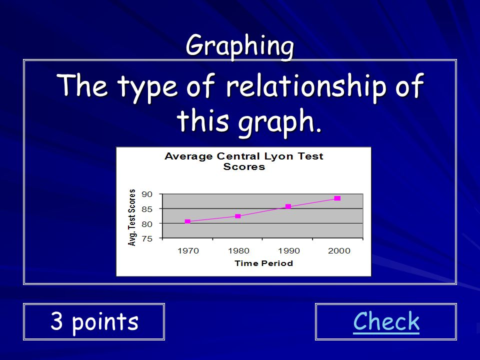 The type of relationship of this graph.
