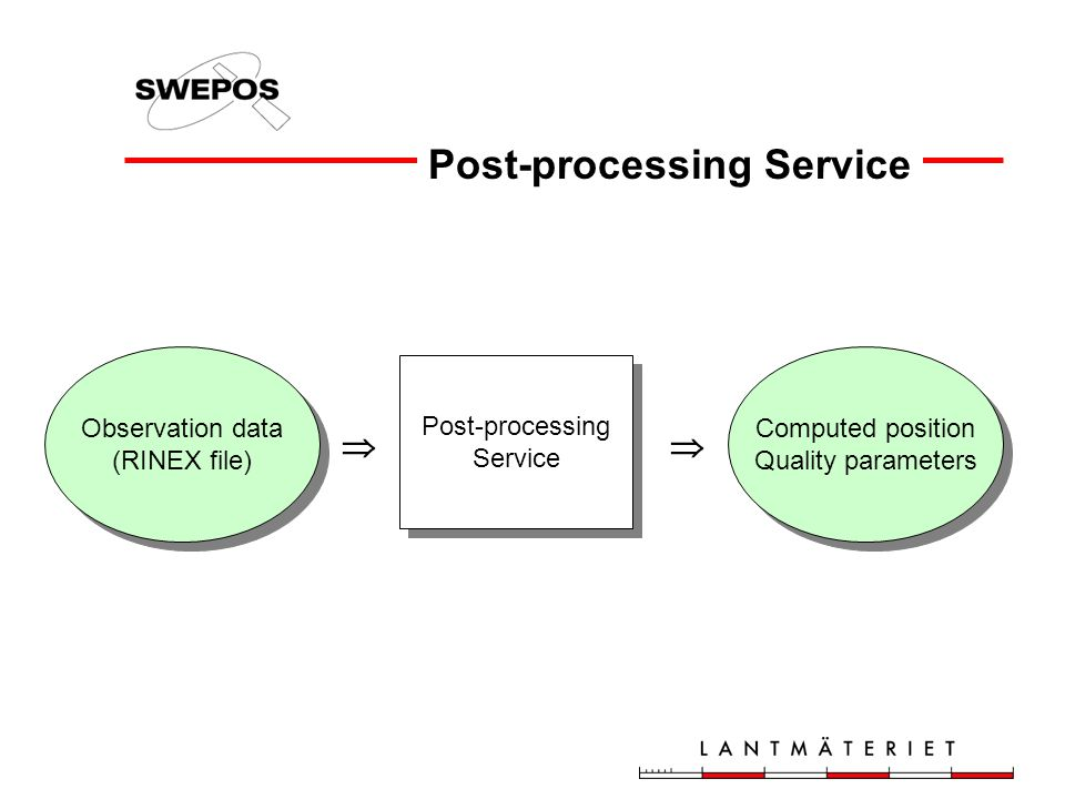 Post-processing Service