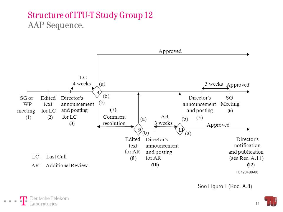 Structure of ITU-T Study Group 12 Meeting documentation.