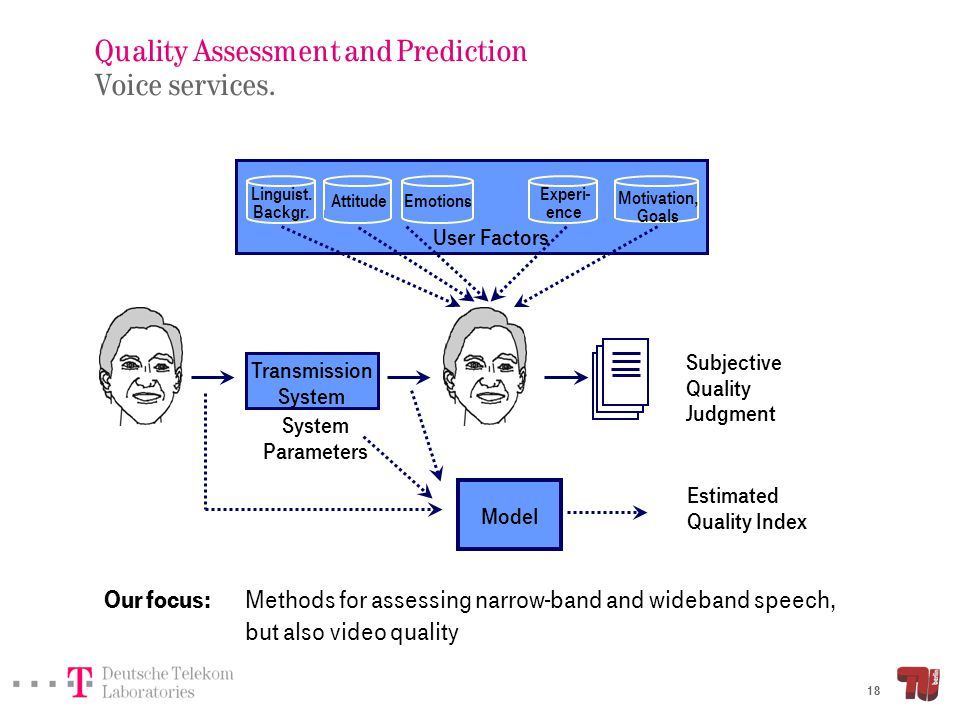 Quality Assessment and Prediction Quality aspects of transmitted speech.