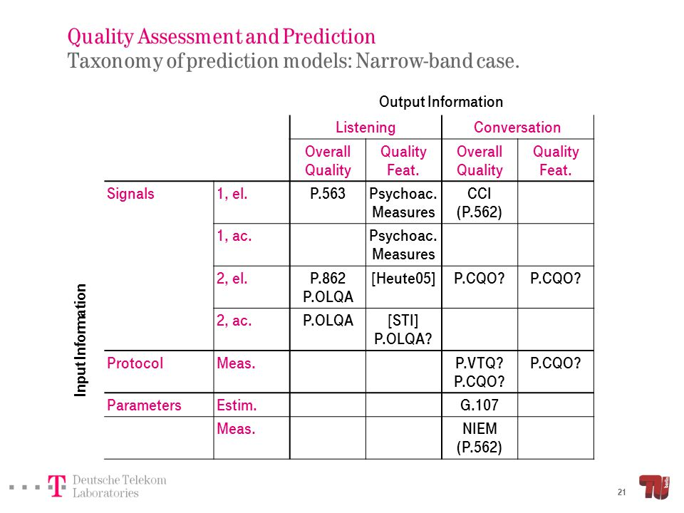 Quality Assessment and Prediction Taxonomy of prediction models: Wideband case.
