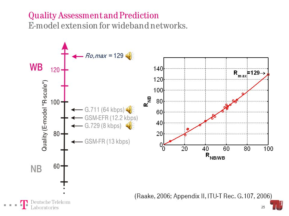 Quality Assessment and Prediction E-model extension for wideband networks.