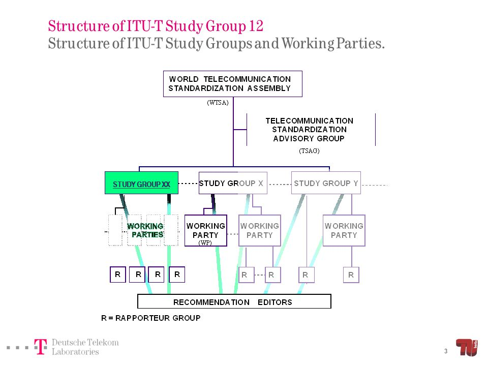 Structure of ITU-T Study Group 12 Structure of ITU-T Study Groups and Working Parties.