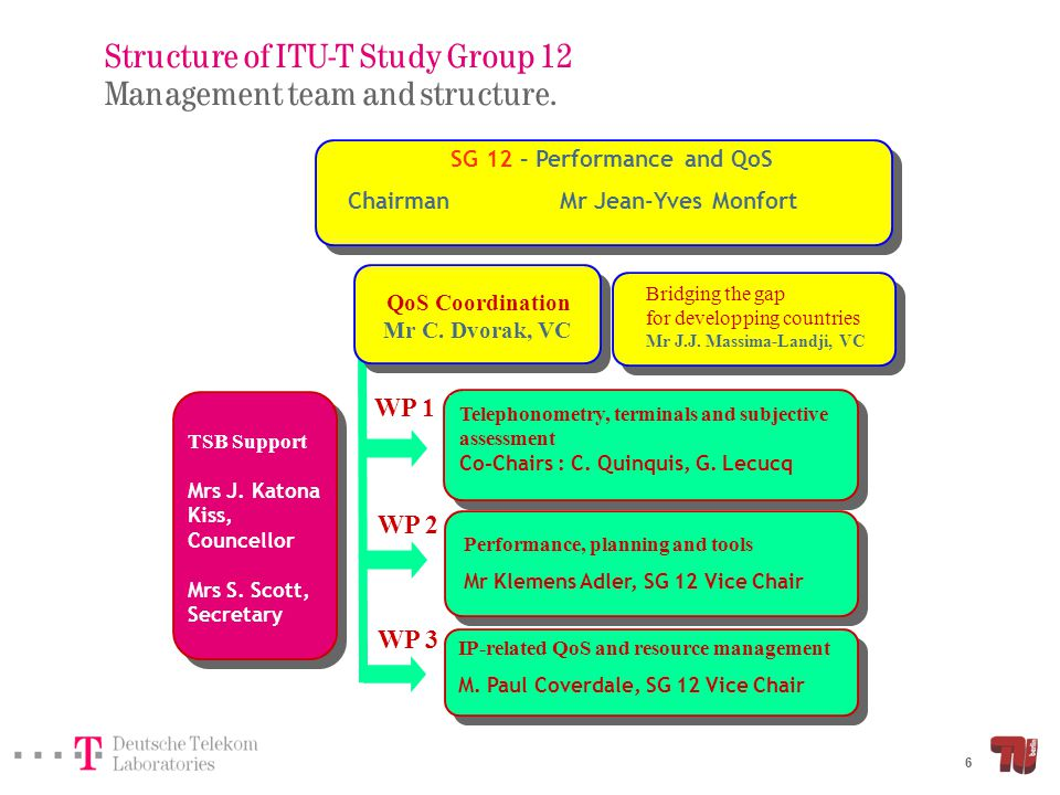 Structure of ITU-T Study Group 12 SG12 structure and questions.