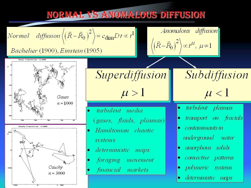 Normal vs Anomalous Diffusion