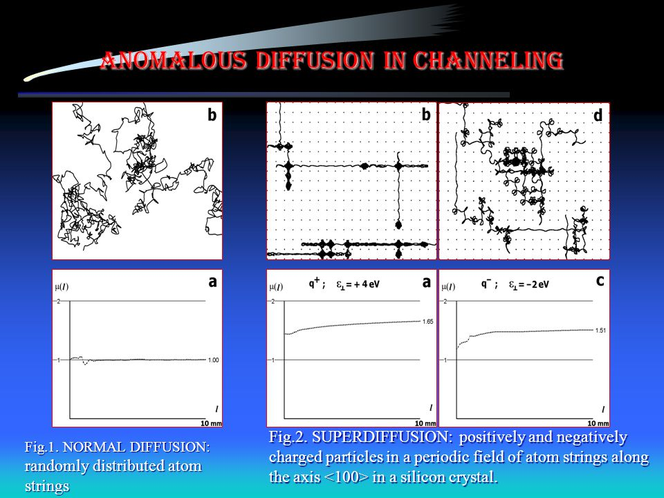 Anomalous Diffusion in Channeling