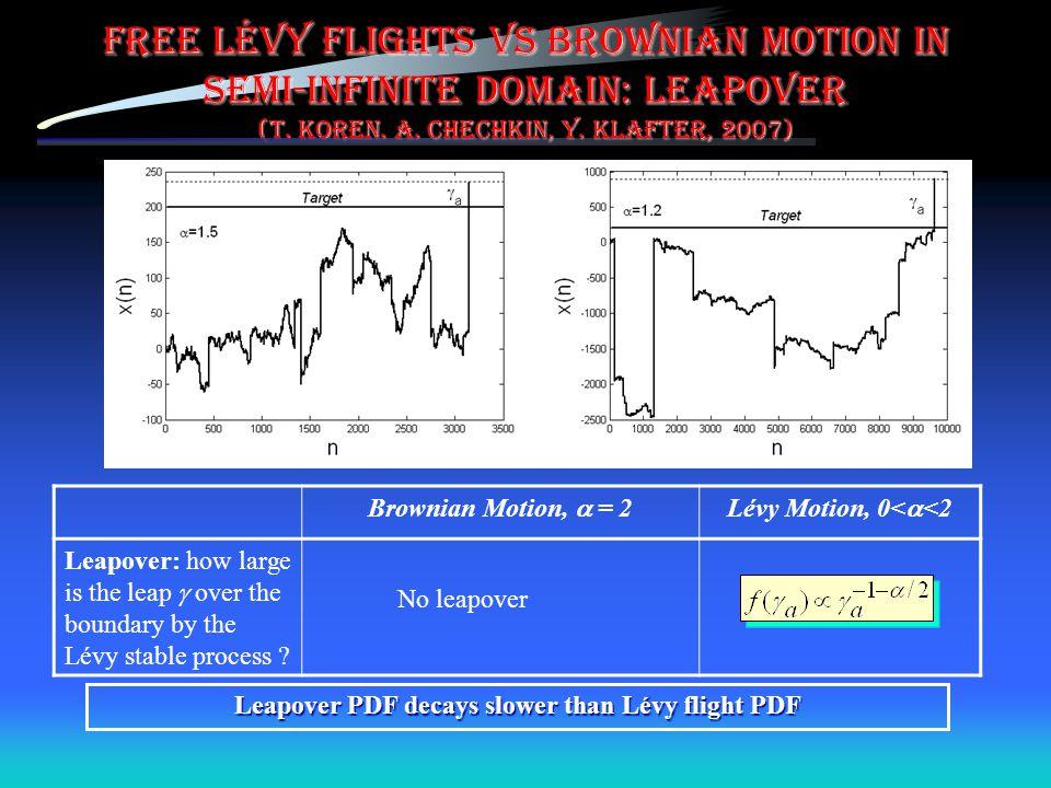 Leapover PDF decays slower than Lévy flight PDF