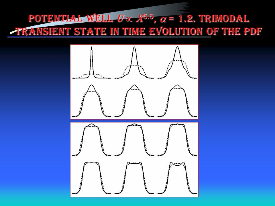 Potential well U  x5.5,  = 1.2. Trimodal transient state in time evolution of the PDF