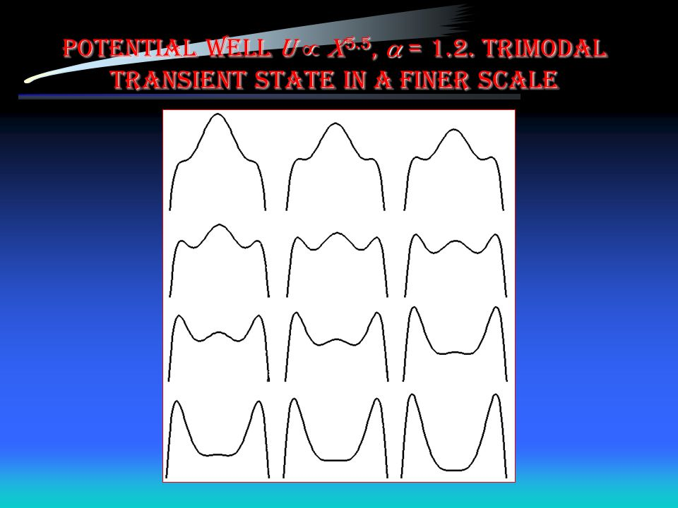 Potential well U  x5.5,  = 1.2. Trimodal transient state in a finer scale