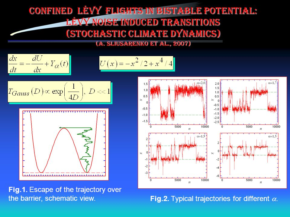 Confined Lévy flights in bistable potential: Lévy noise induced transitions (stochastic climate dynamics) (A. Sliusarenko et al., 2007)