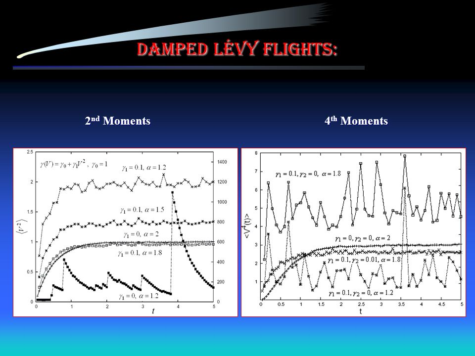 Damped Lévy flights: 2nd Moments 4th Moments