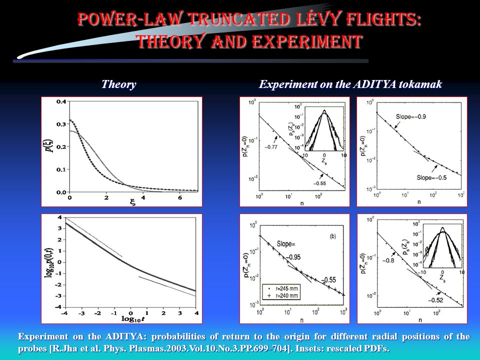 Power-law truncated Lévy flights: Theory and experiment