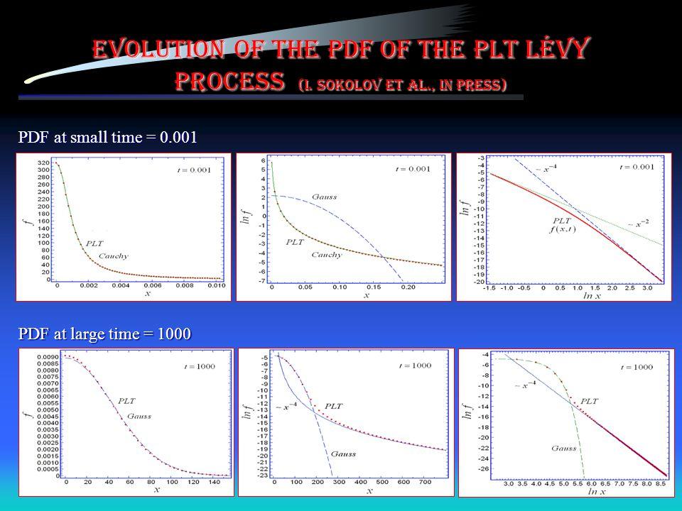 Evolution of the PDF of the PLT Lévy process (I. Sokolov et al