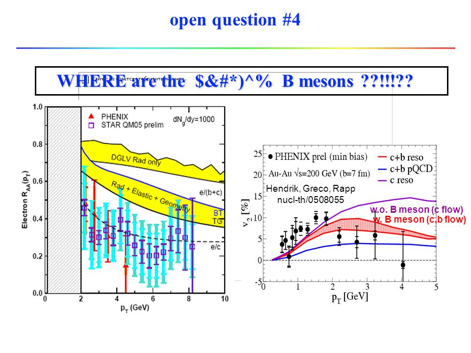 WHERE are the $&#*)^% B mesons !!!