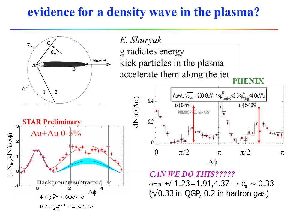 evidence for a density wave in the plasma