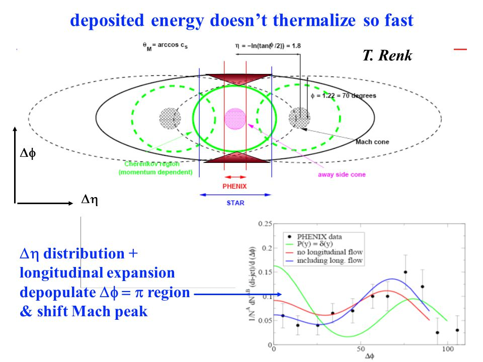 deposited energy doesn't thermalize so fast