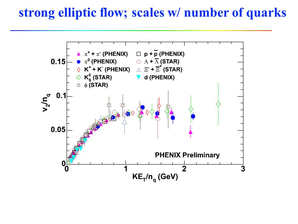 strong elliptic flow; scales w/ number of quarks