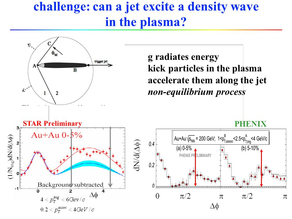 challenge: can a jet excite a density wave in the plasma