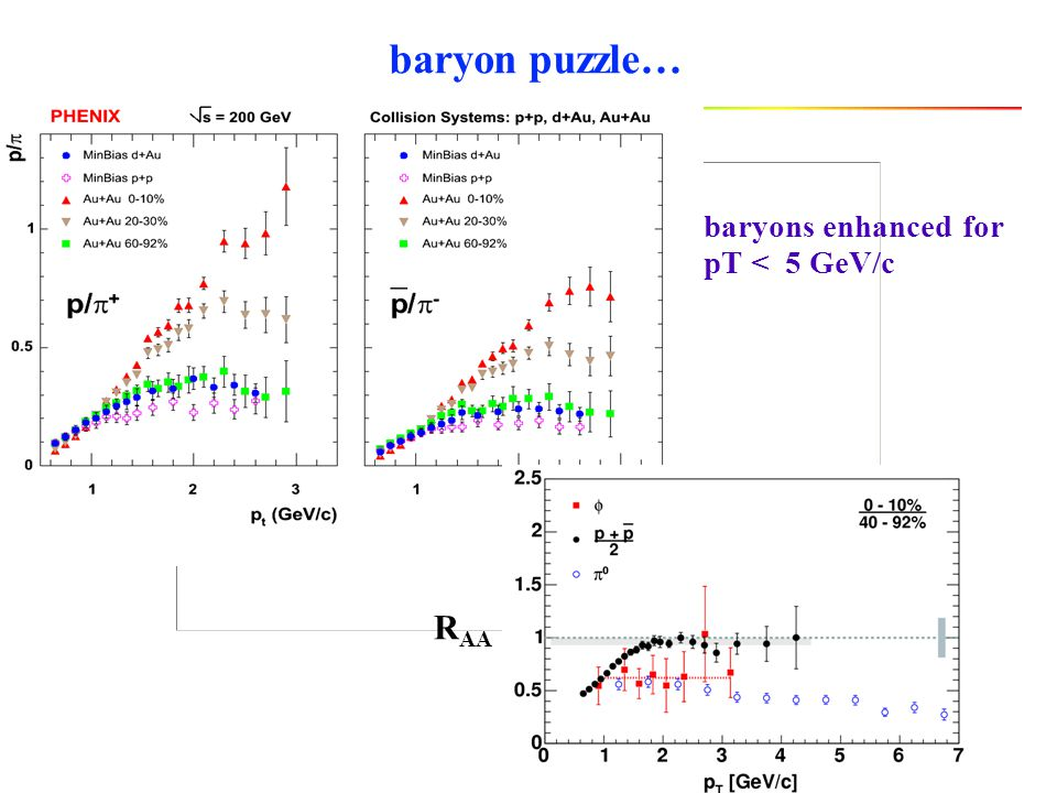 baryon puzzle… baryons enhanced for pT < 5 GeV/c RAA