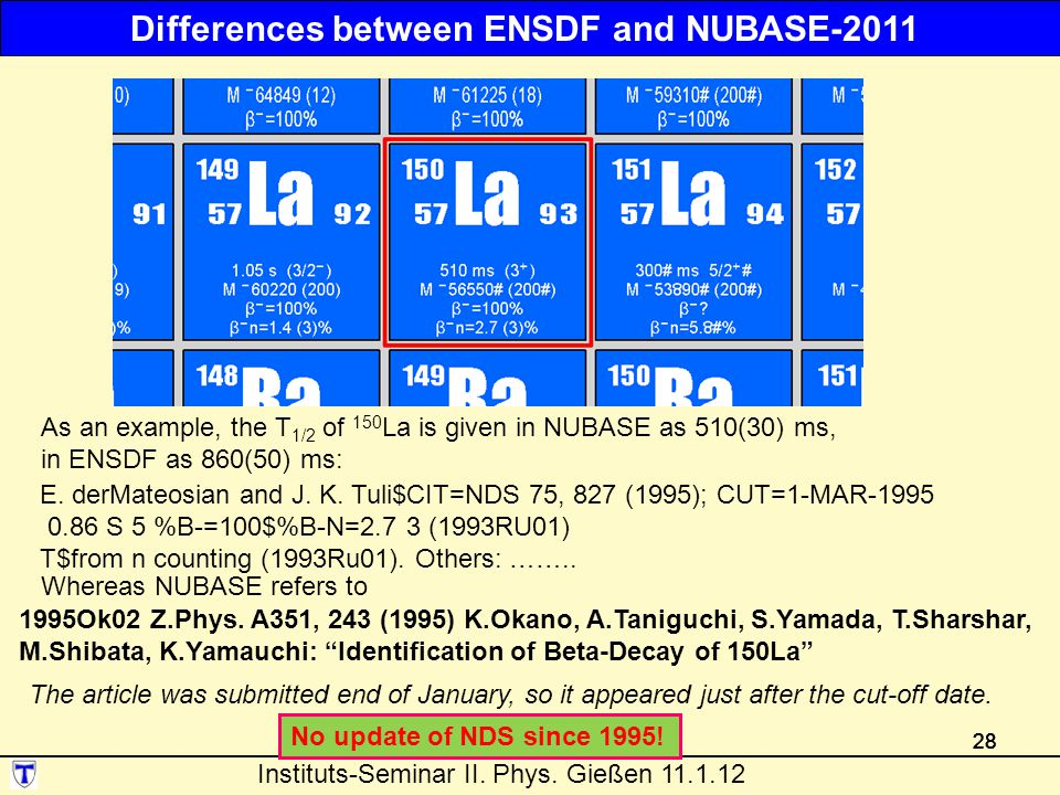 Differences between ENSDF and NUBASE-2011