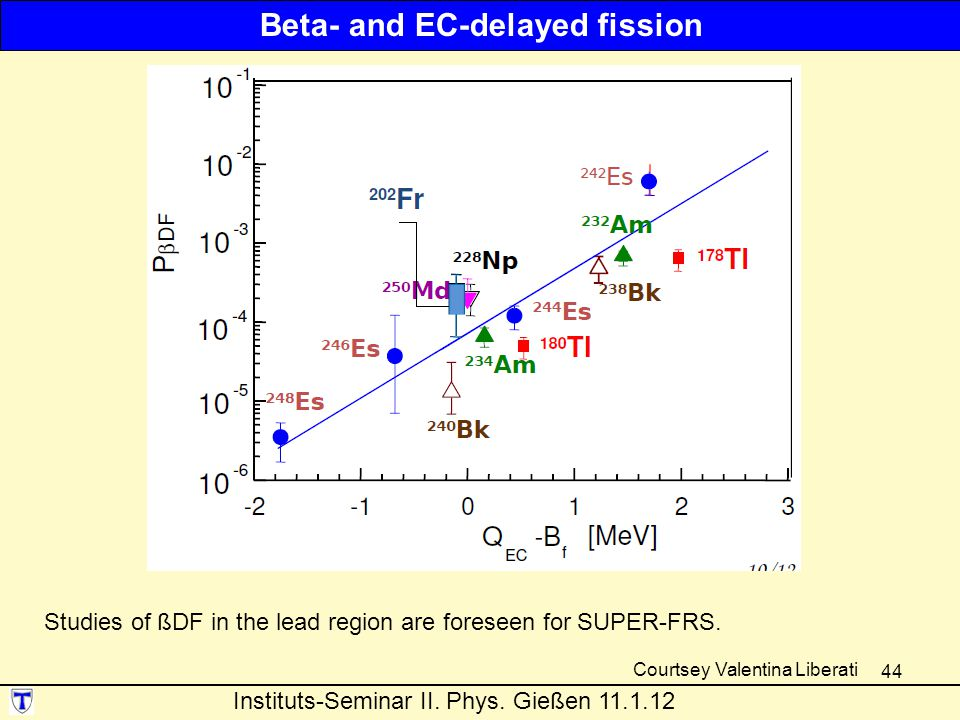 Beta- and EC-delayed fission