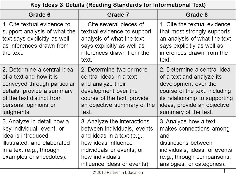 Key Ideas & Details (Reading Standards for Informational Text)