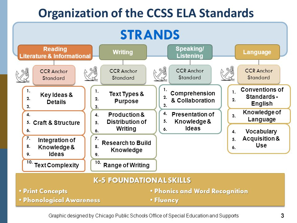 Organization of the CCSS ELA Standards