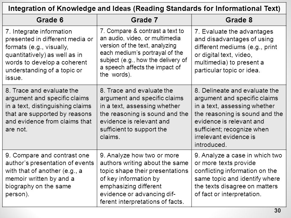 Integration of Knowledge and Ideas (Reading Standards for Informational Text)