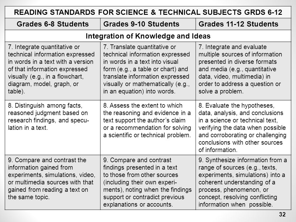 READING STANDARDS FOR SCIENCE & TECHNICAL SUBJECTS GRDS 6-12