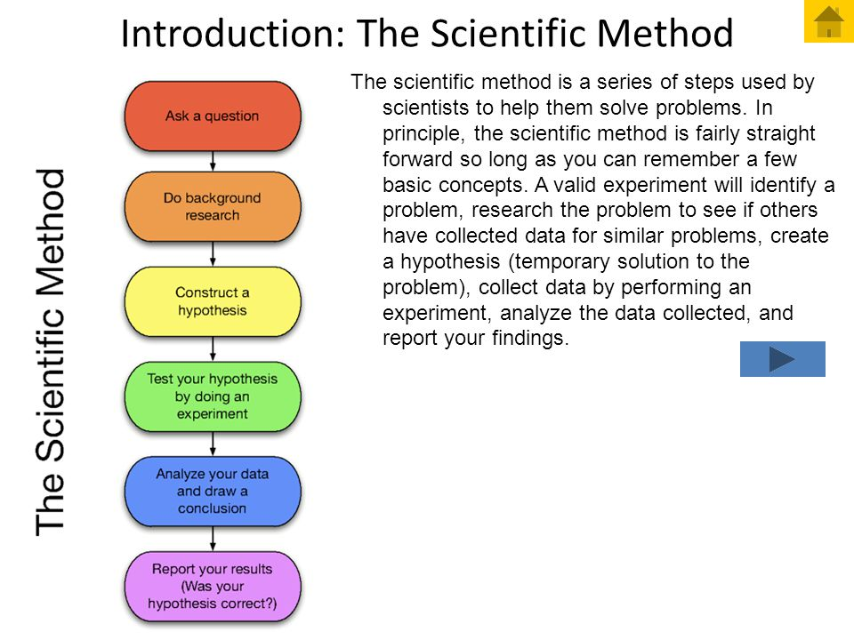 Introduction: The Scientific Method