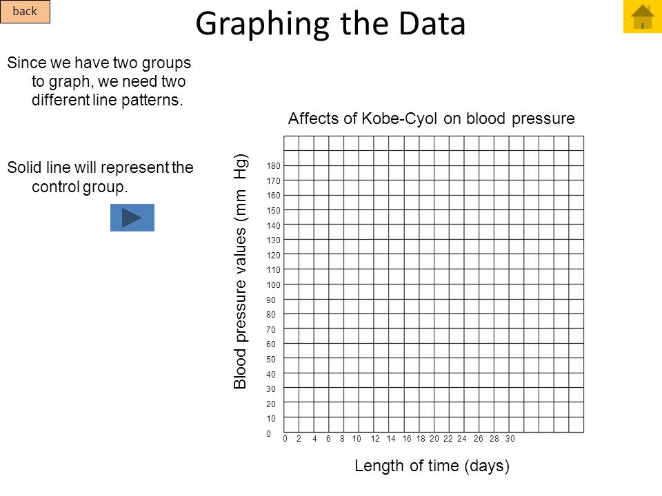 Graphing the Data Affects of Kobe-Cyol on blood pressure