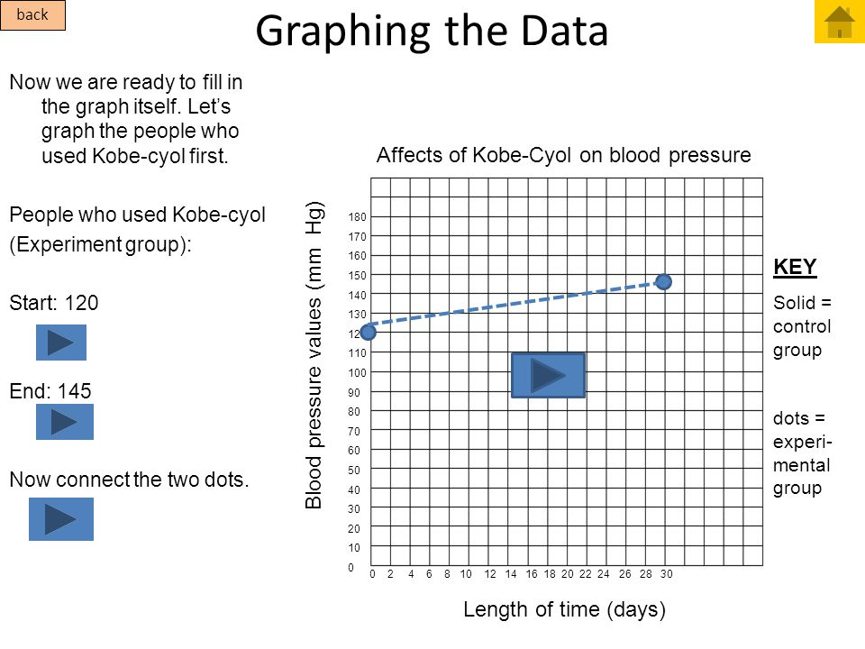 Graphing the Data Affects of Kobe-Cyol on blood pressure KEY