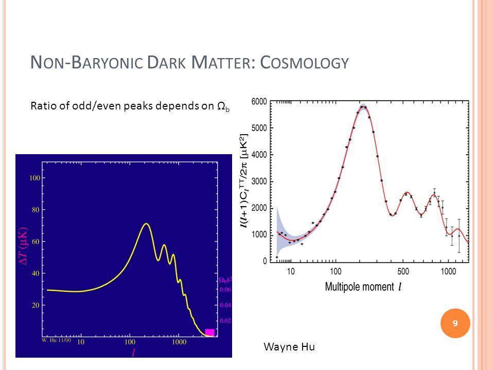 Non-Baryonic Dark Matter: Cosmology