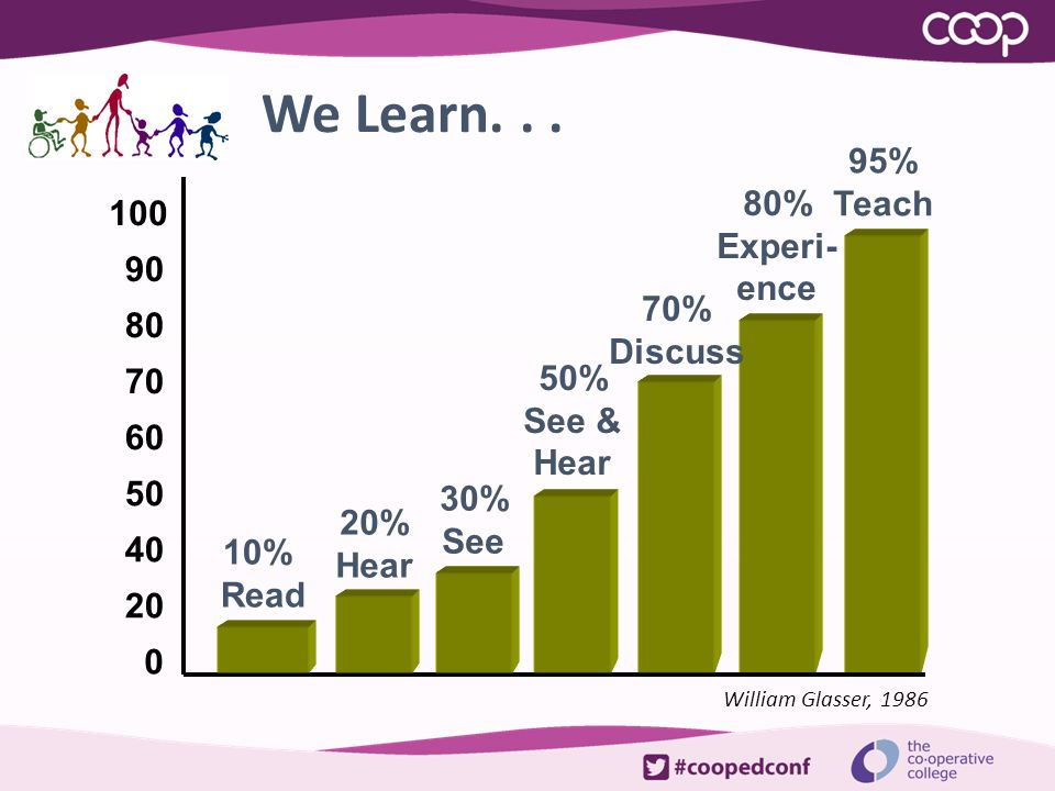 We Learn. . . 95% Teach 80% 100 Experi- ence 90 70% 80 Discuss 50% 70