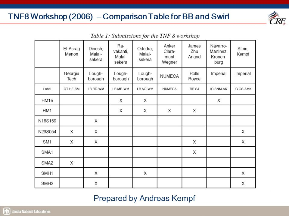 TNF8 Workshop (2006) – Comparison Table for BB and Swirl