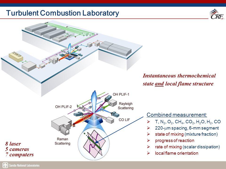 Turbulent Combustion Laboratory