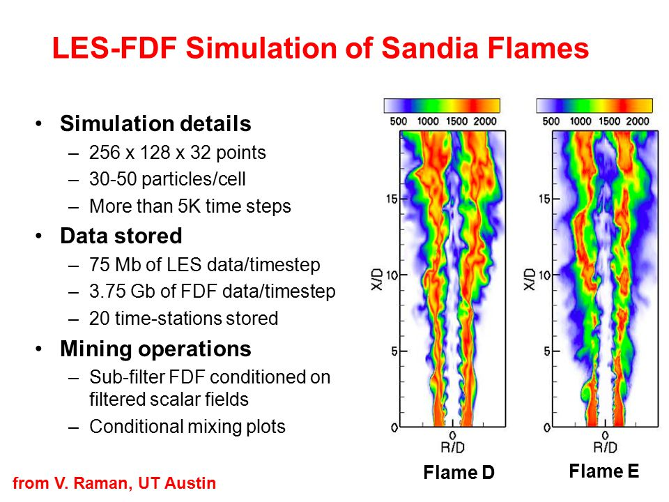 LES-FDF Simulation of Sandia Flames
