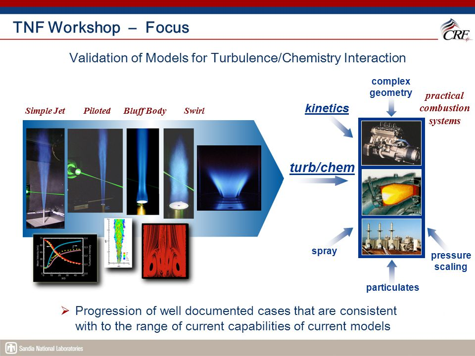Validation of Models for Turbulence/Chemistry Interaction