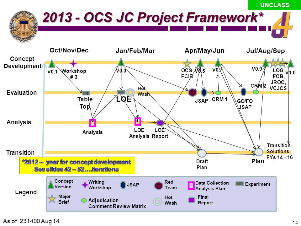*2012 -- year for concept development See slides 42 – 52….iterations