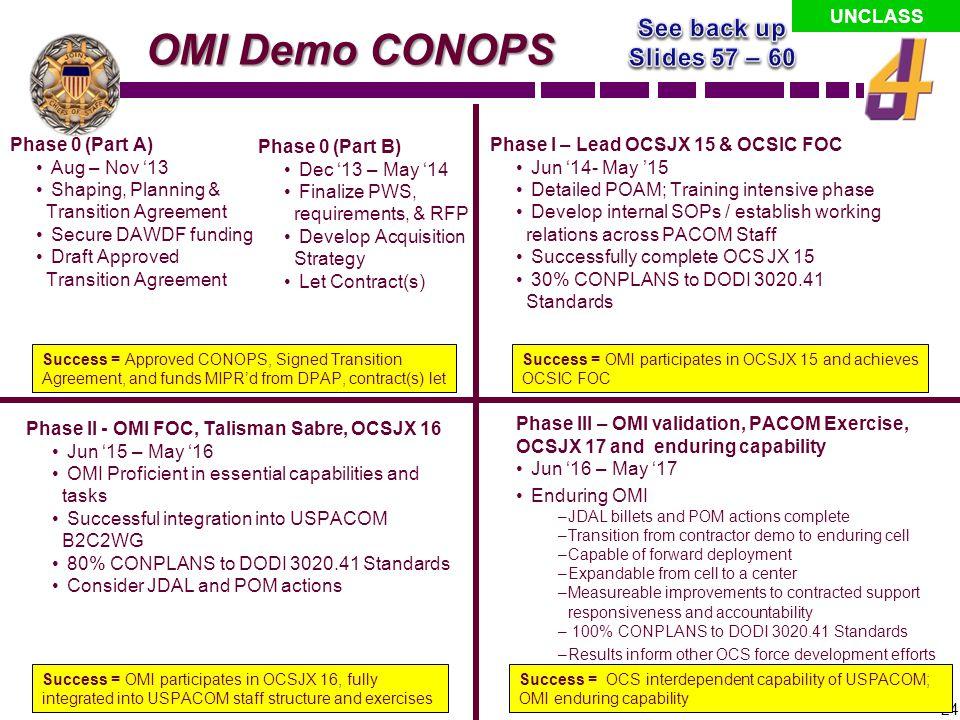 OMI Demo CONOPS See back up Slides 57 – 60 Phase 0 (Part A)