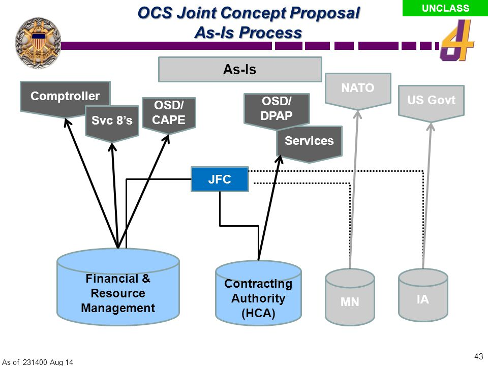 OCS Joint Concept Proposal As-Is Process