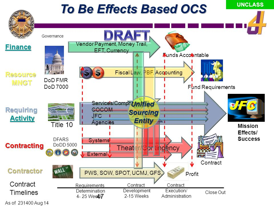 DRAFT To Be Effects Based OCS Finance Resource MNGT Unified Sourcing