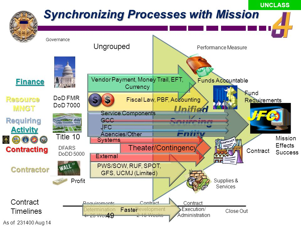 JFC Synchronizing Processes with Mission Unified Sourcing Entity