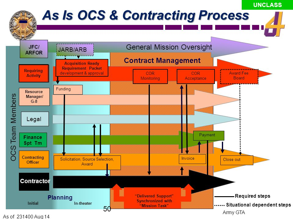 As Is OCS & Contracting Process